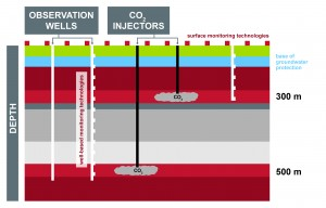 Schematic diagram for Containment and Monitoring Institute's Field Research Station
